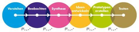 design definition deutsch neues in die welt bringen design thinking und theory u