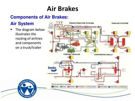 air brake system diagrams ontap air brakes
