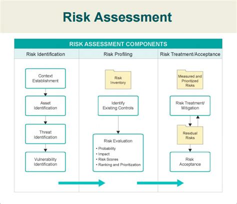 Risk Acceptance Template by 7 Security Assessment Sles Exles Templates