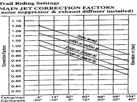 Ktm Jetting Guide Jetting Chart Ktm Images