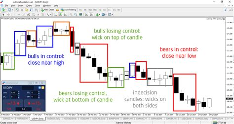 candlestick pattern percentages the candlestick wick offers a key shortcut during forex