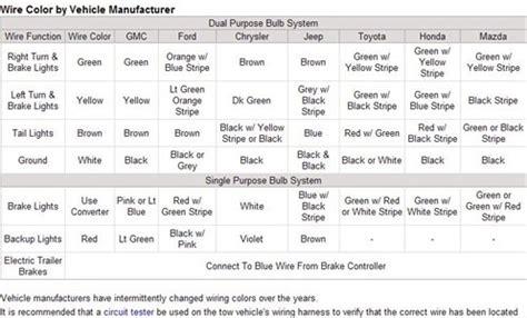 wiring diagram for 7n trailer socket help solved