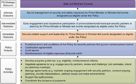 evaluation of the security cost framework policy 2012 2013