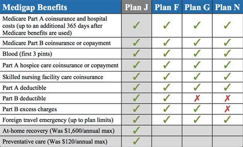 supplement plan f plan j vs plan f should i switch gomedigap