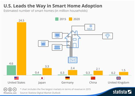 chart u s leads the way in smart home adoption statista