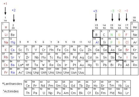 printable periodic table with charges and valence electrons periodic table