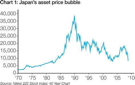 Japaneese Buble asset price in japan in the 1980s durdgereport492