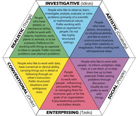 Riasec Model Test code riasec career interests myers briggs types
