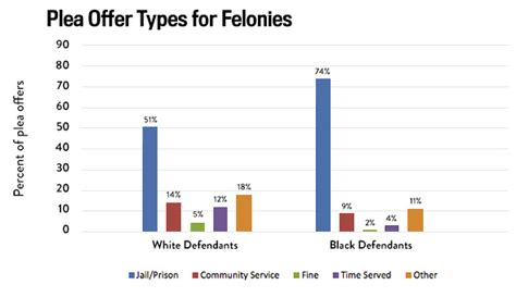 What Percentage Of Americans A Criminal Record Racial Disparities In The Criminal Justice System Eight Charts Illustrating How It