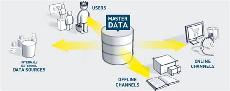 master data management home logicoy