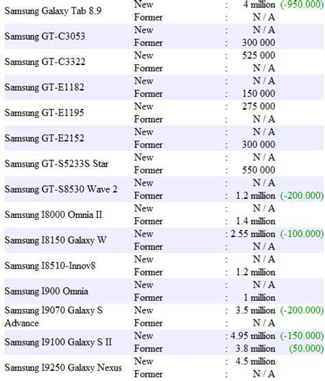 Cheshire Cat Iphone Dan Semua Hp harga semua tipe blackberry baru bekas info dunia hp
