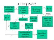 ucc 2 207 flowchart u c c 2 207 u c c 2 207 1 contract for the sale of
