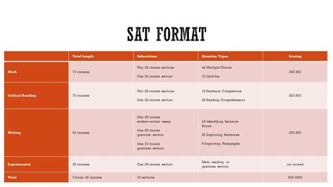 Sat 2400 Essay Template psat sat act ms escoto ppt