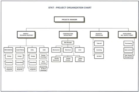 project organization chart construction organizational