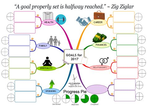 Imindmap Goal Setting For 2017 Mind Map Biggerplate Goals Mind Map Template