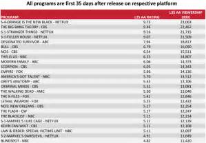 most popular tv shows netflix beat out the tv giants to have the most popular