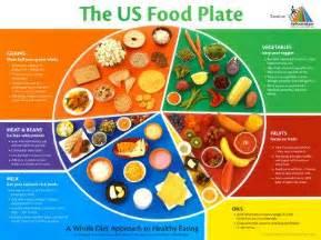 food pyramid plates and food on pinterest