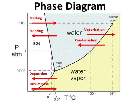 phase diagrams water phase diagram notes
