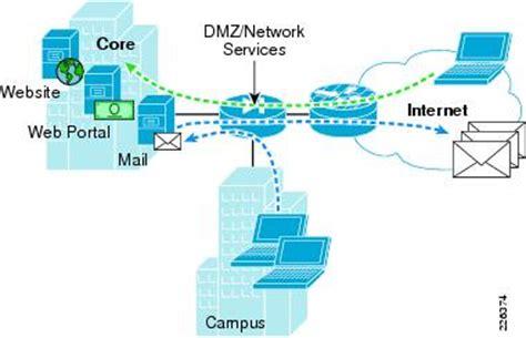 home network design dmz internet edge solution overview cisco