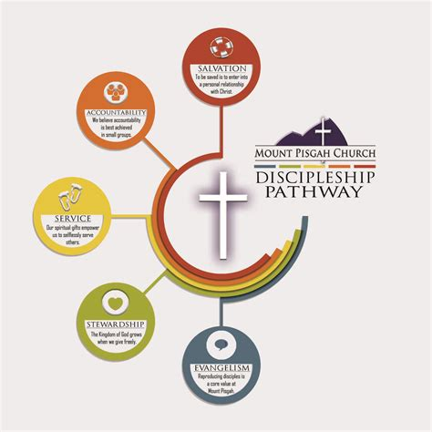 Nice How To Make A Church Directory #5: Pathway-version-1.jpg?ssl=1