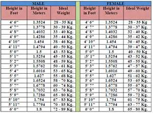 Ideal Picture Height by Height Weight Chart For Men By Age