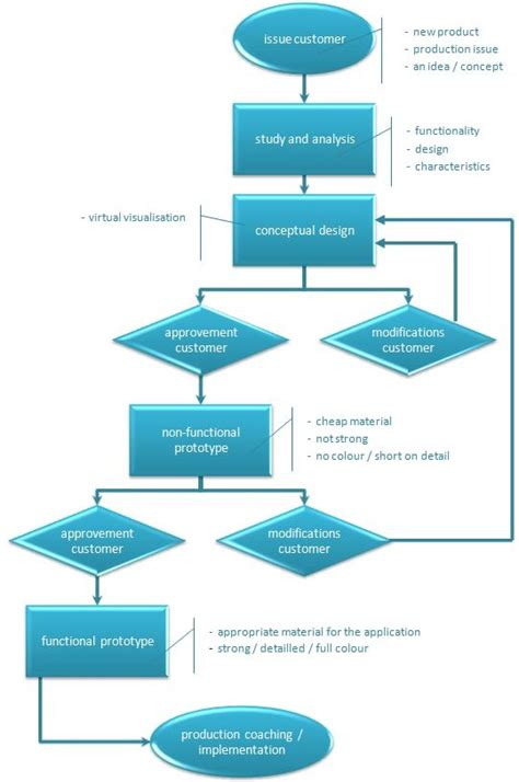 product workflow product design