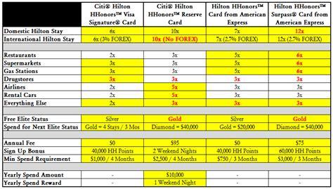 hilton hhonors review us news travel ms hilton hhonors points comparison chart