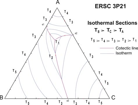 isothermal phase diagram ternary phase diagrams