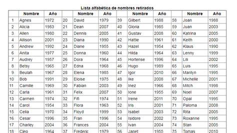 qu 233 busca el ma 237 z m 225 s all 225 de s 243 lo un alimento imagenes con nombres de hombres con j 191 por qu 233 los huracanes tienen nombre de personas y otras