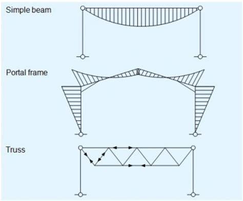 design concept steel ltd concept design steelconstruction info