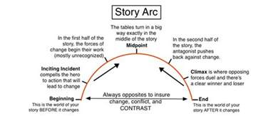5 Point Plot Outline by Story Arc Diagram By Illuminara On Deviantart