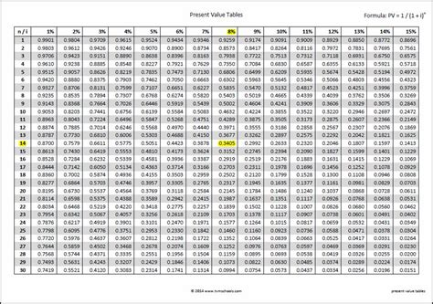 present value tables entry bookkeeping