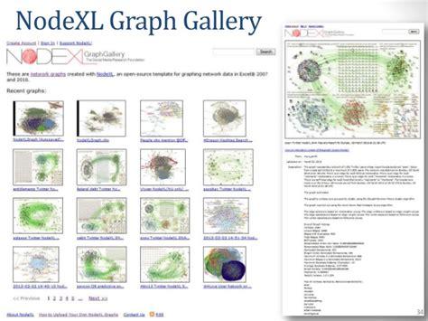 nodexl tutorial boston dataswap 2013 network visualization in nodexl