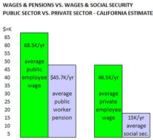 merge social security and pensions civ fi