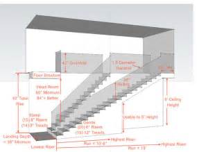 how to put square footage and with and length in autodesk key measurements for a heavenly stairway