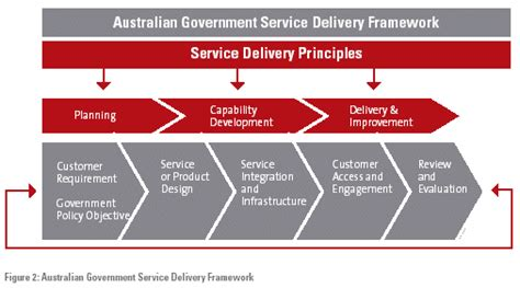 design framework for building services australian government service delivery framework