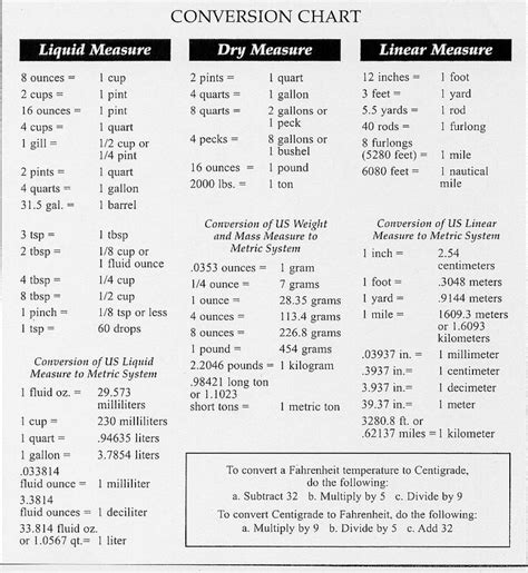 metric system measurement conversion chart liquid