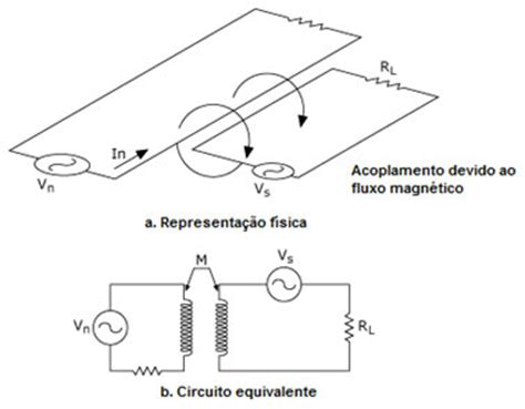inductive coupling equivalent circuit emi electronagnetic interference in industrial instalation and much more smar