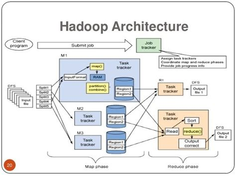hadoop cluster architecture diagram what are some graphics of apache hadoop architecture