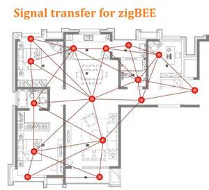 zigbee home automation taiyito smart home automation manufacturer stable wireless
