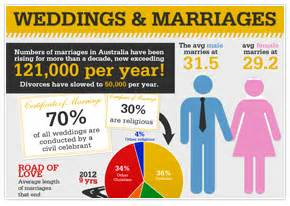 We are in october the most popular month for weddings in australia