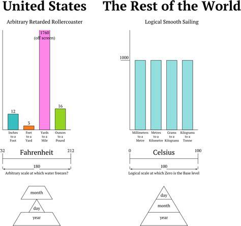 imperial vs metric amerykanie i system imperialny wykop pl