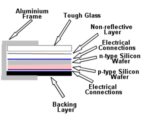 solar panel section photovoltaic panel or module construction