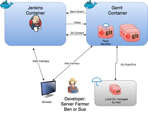 openstack gerrit workflow openstack gerrit workflow best free home design idea