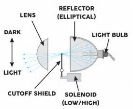 How Do Car Light Bulbs Work Projector Vs Reflector Headlights Which Is Best