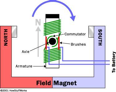 electric motor  electric motors work howstuffworks