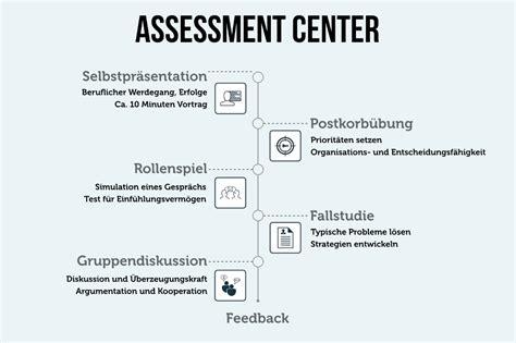 assessment center test assessment center 220 bungen vorbereitung tipps