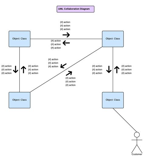 collaboration diagram exle collaboration uml diagram 28 images collaborative