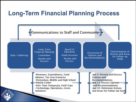 the process of long term care planning long term financial planning 2012 2013 ltfp overview
