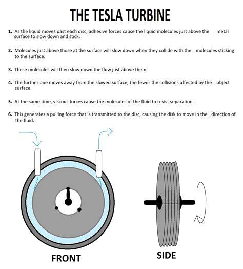 Tesla Generator Info Tesla Turbine Turbinegenerator